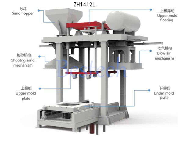 Horizontal parting cold core shooting machine price